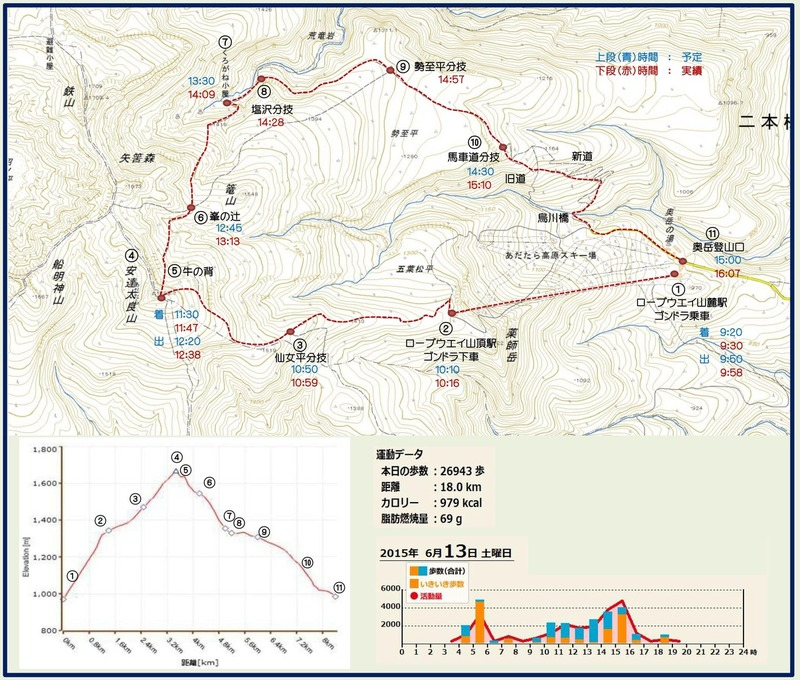 安達太良山ルート図実績2