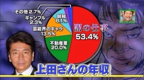くりぃむしちゅー上田晋也さん、悪行だらけなのに何故かテレビに出られる...