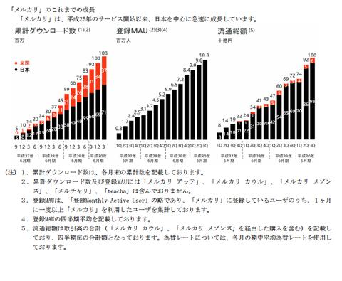 メルカリ_上場_IPO_業績2