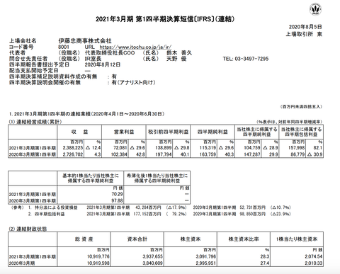 伊藤忠商事 2021年3月期第1四半期決算