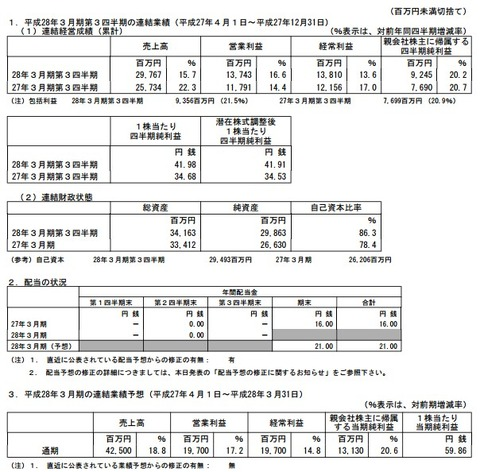カカクコム_業績