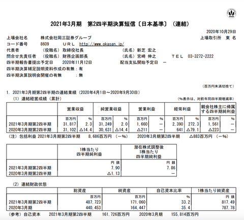 岡三証券グループ 2021年3月期第2四半期決算