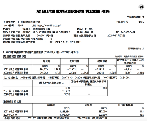 日野自動車 2021年3月期第2四半期決算
