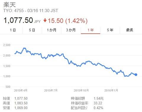 楽天_株価