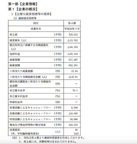 ZUU_上場_IPO