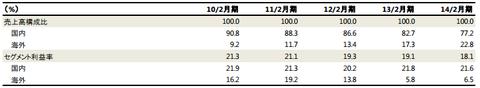 ABCマート売上国内外比率