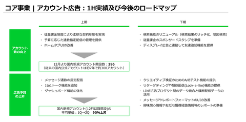 LINE_2019年業績4