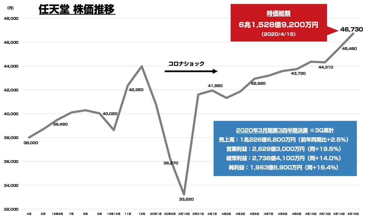 任天堂 の 株価 任天堂(株)【7974】:詳細情報 - Yahoo!ファイナンス
