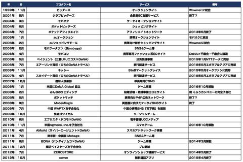 DeNA20周年_事業