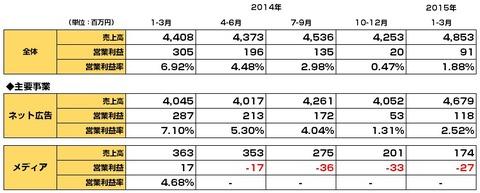 主要アフィリエイト会社2015年1-3月決算5