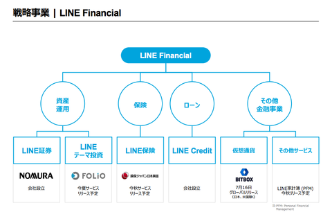 LINE決算2018年8