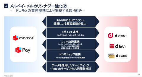 PayPay メルペイ LINE Pay 楽天ペイ_2019年7