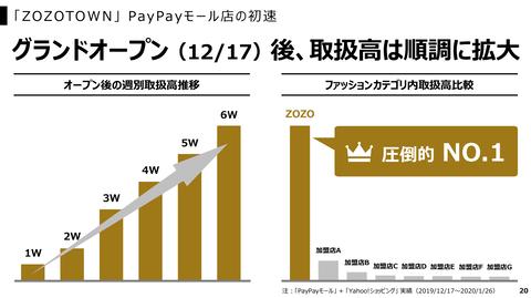 PayPay決済回数2020_6