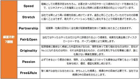 セプテーニ_経営理念2