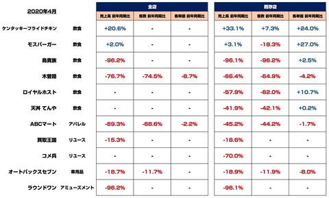 コロナ_店舗影響_売上