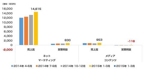 セプテーニ決算_2015年1-3月グラフ