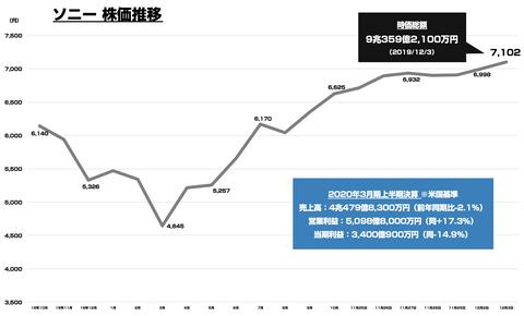 ソニー時価総額_9兆円