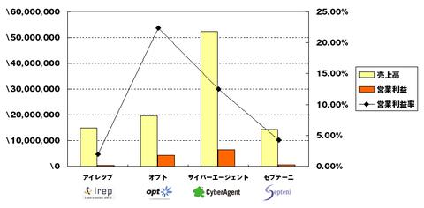 主要ネット代理店2014年1-3月決算まとめ