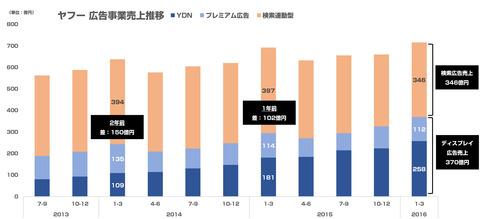 ヤフー広告事業売上2015年度