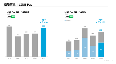 PayPay メルペイ LINE Pay 楽天ペイ_2019年11