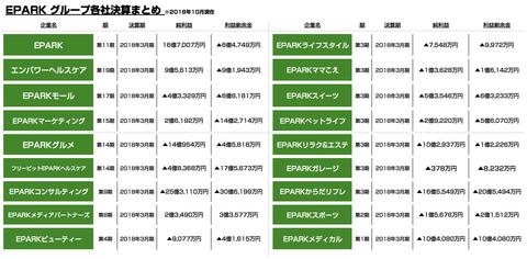 EPARK_売上_業績2