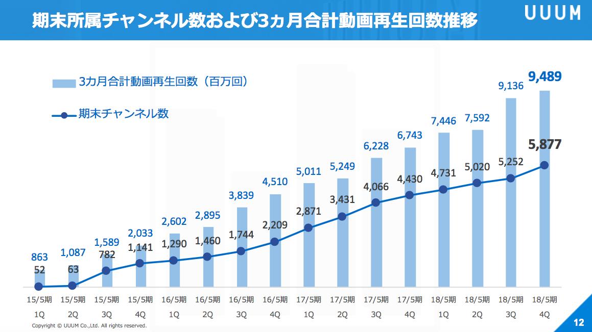 通期売上が100億円を突破した uuum 2018年5月期決算を振り返る 東京