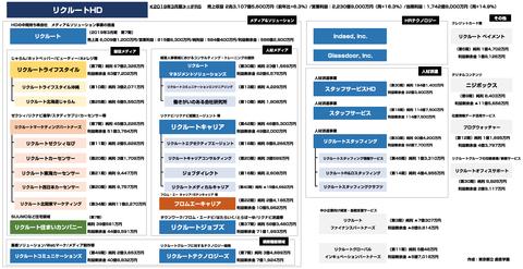 リクルート_グループ会社_決算まとめ2019年