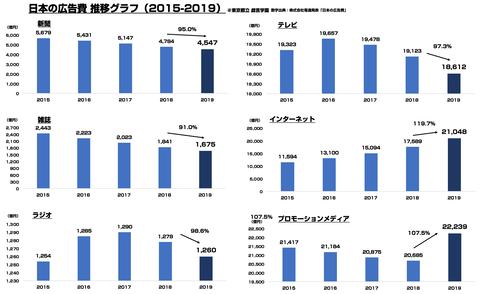 日本の広告費2019まとめ