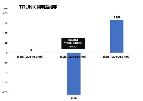 TRUNKホテル_売上
