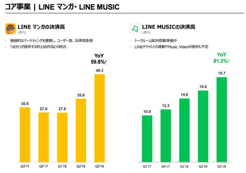 LINE決算2018年3Q_5