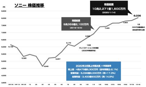 ソニー時価総額_10兆円