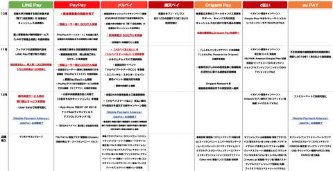 QRコード決済_各社動向2020