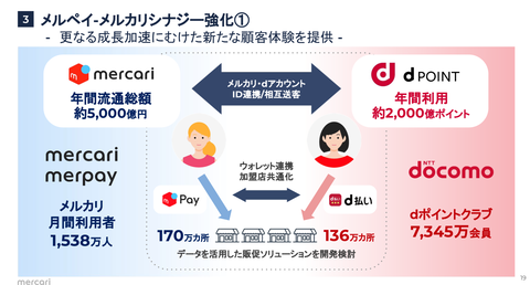 PayPay メルペイ LINE Pay 楽天ペイ_2019年6