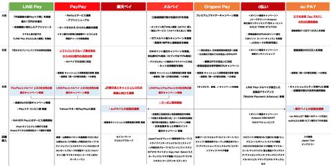 キャッシュレスサービス_決済_まとめ2019