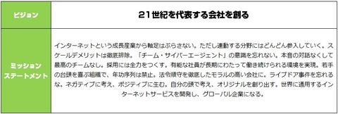 サイバーエージェント_経営理念1