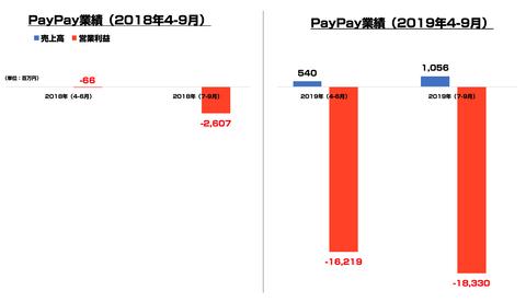 PayPay決算