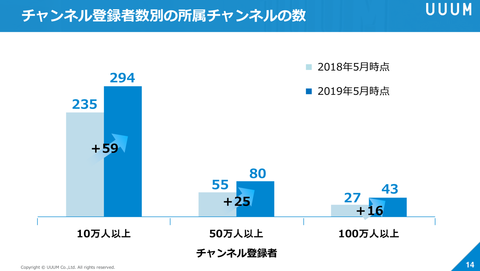 UUUM決算_2019年5月期5
