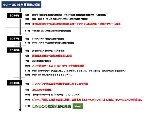 LINE_ヤフー_経営統合_沿革