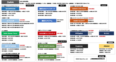 DeNA_グループ会社決算2019