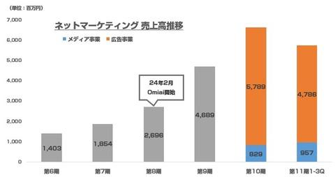 ネットマーケティング_IPO2