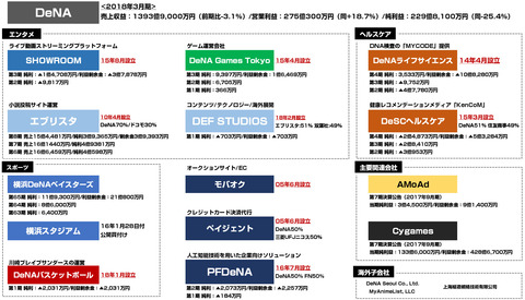 DeNA_ディー・エヌ・エー_グループ会社決算