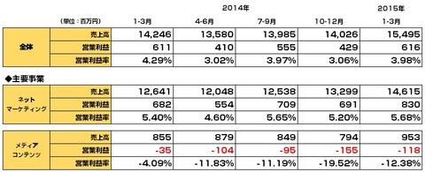 セプテーニ決算_2015年1-3月