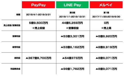 メルペイ LINEPay Paypay決算まとめ2019