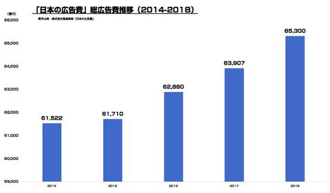 日本の広告費2018