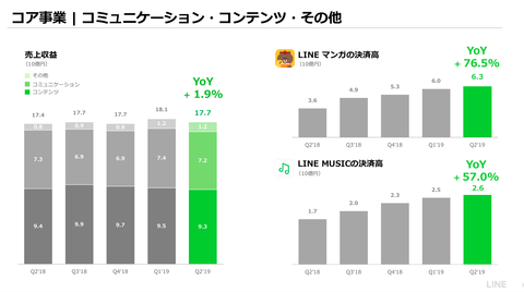 LINE_2019年業績8