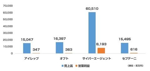 主要ネット広告代理店決算_2015年1-3月グラフ