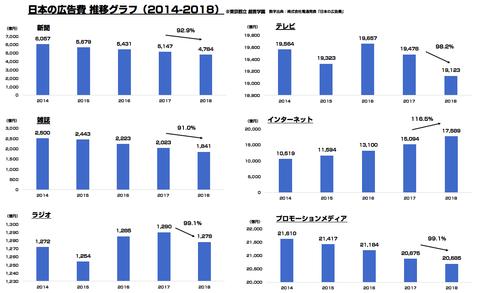 日本の広告費2018まとめ