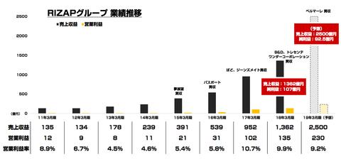 RIZAPグループ業績 1000億円