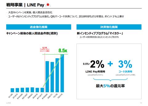 LINE決算2018年6