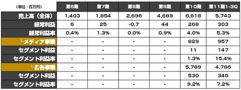 ネットマーケティング_IPO